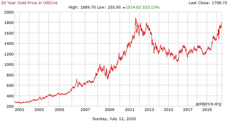 Zakaj je cena zlata (v USD) v zadnjih 20 letih zrasla za 6-krat?